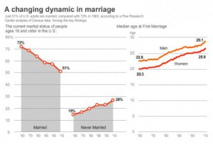 USATODAY_marriage-rate-440x300