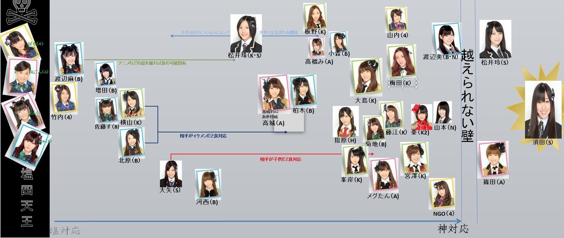 ファンが作成したAKB48メンバー...