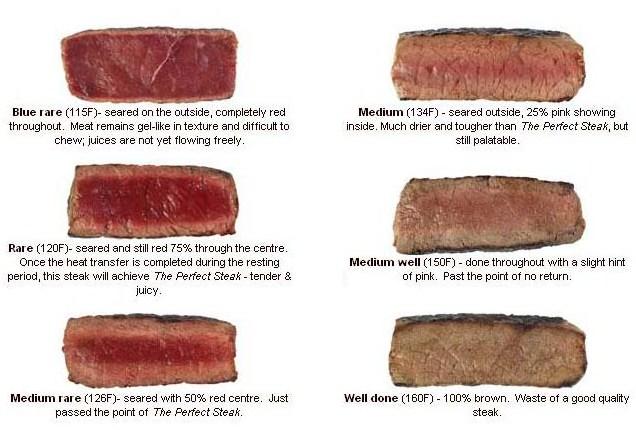 ステーキ焼き方の種類、目安
